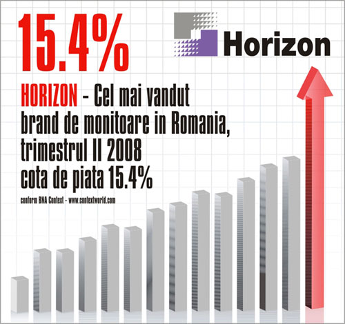 horizon ruleaza fin