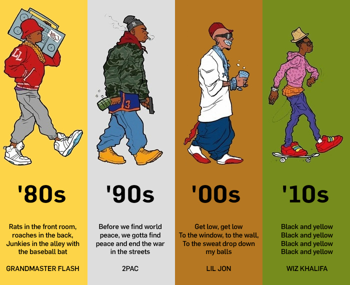 evolution_of_rap