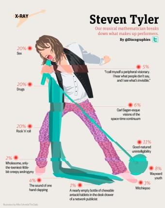 steven-tyler-infographic