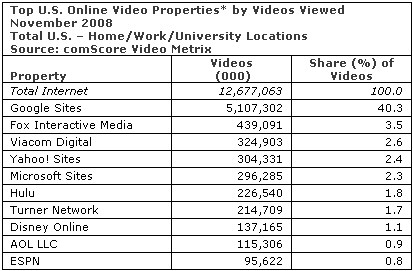 video usage