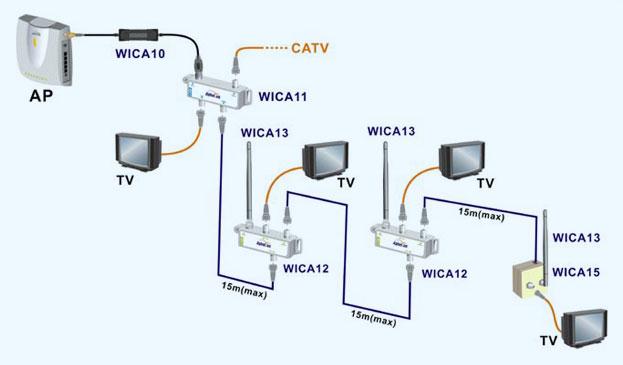 wireless over catv